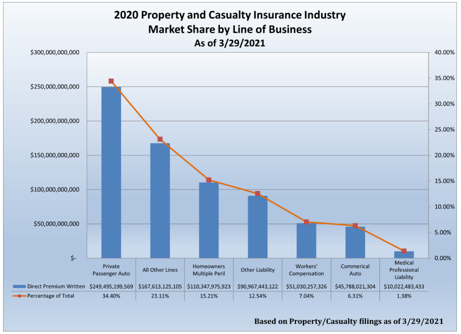 Insurance Agents and Brokers - Industry Statistics 2021